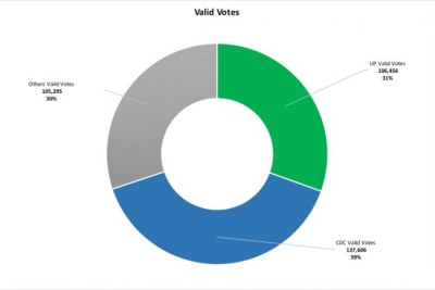 Based on the progressive tally by the NEC, the above chart shows the distribution of valid votes in the presidential race between CDC (blue), UP (green) and other parties collectively (grey)