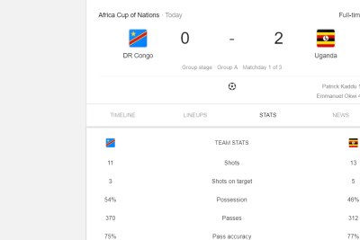 Statistics for the Afcon 2019 match between Uganda and DR Congo.