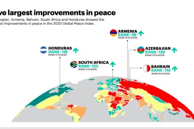 The five largest improvements in peace were Azerbajian, Armenia, Bahrain, South Africa and Honduras, according to the 2020 Global Peace Index.